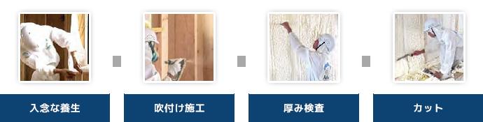 入念な養生→吹付施工→厚み検査→カット
